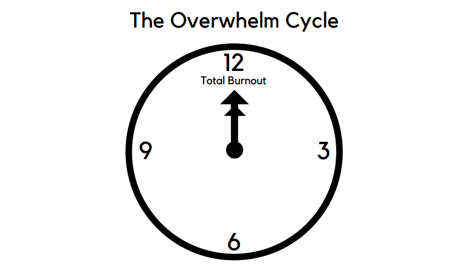 the overwhelm cycle