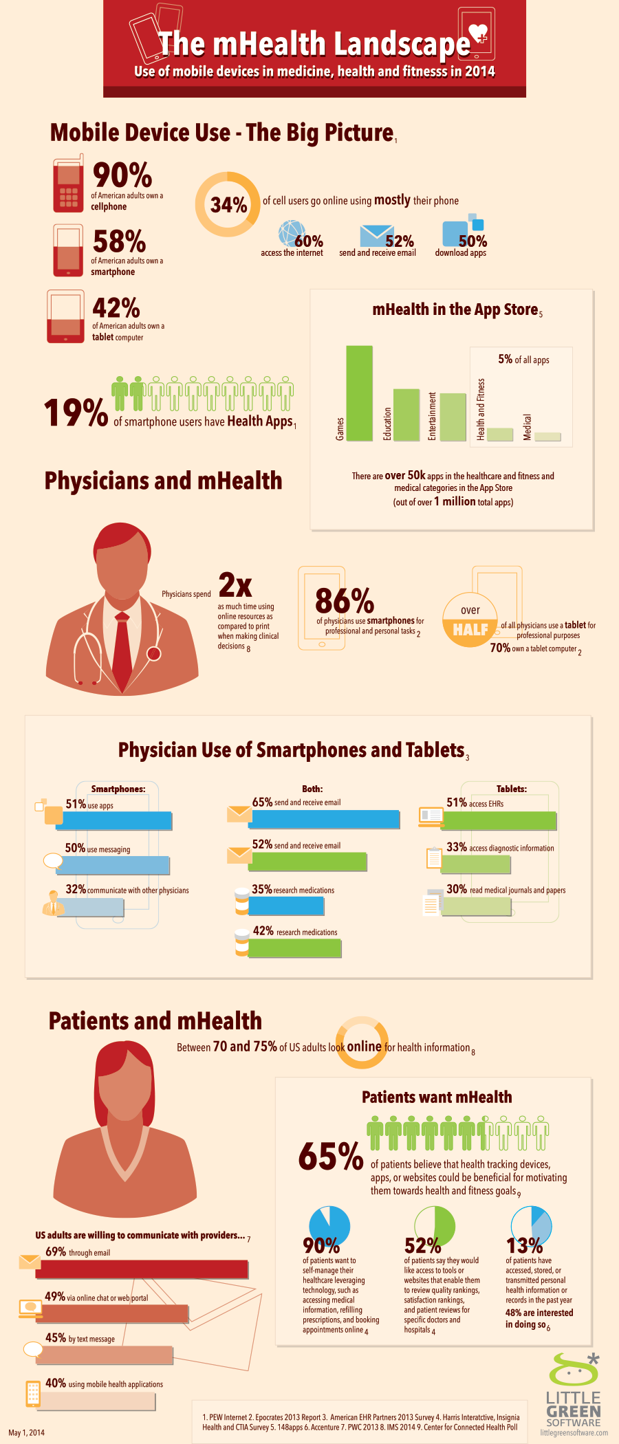 The mHealth Landscape