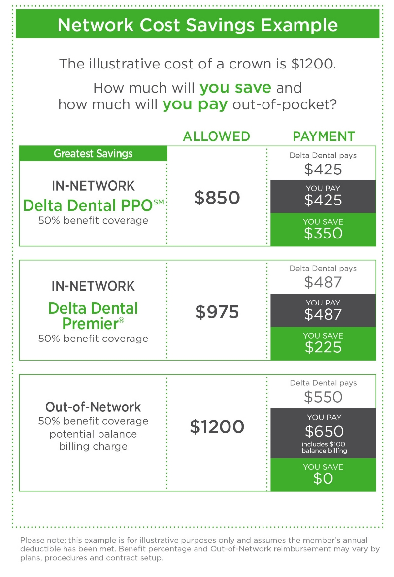 Network Cost Savings Table