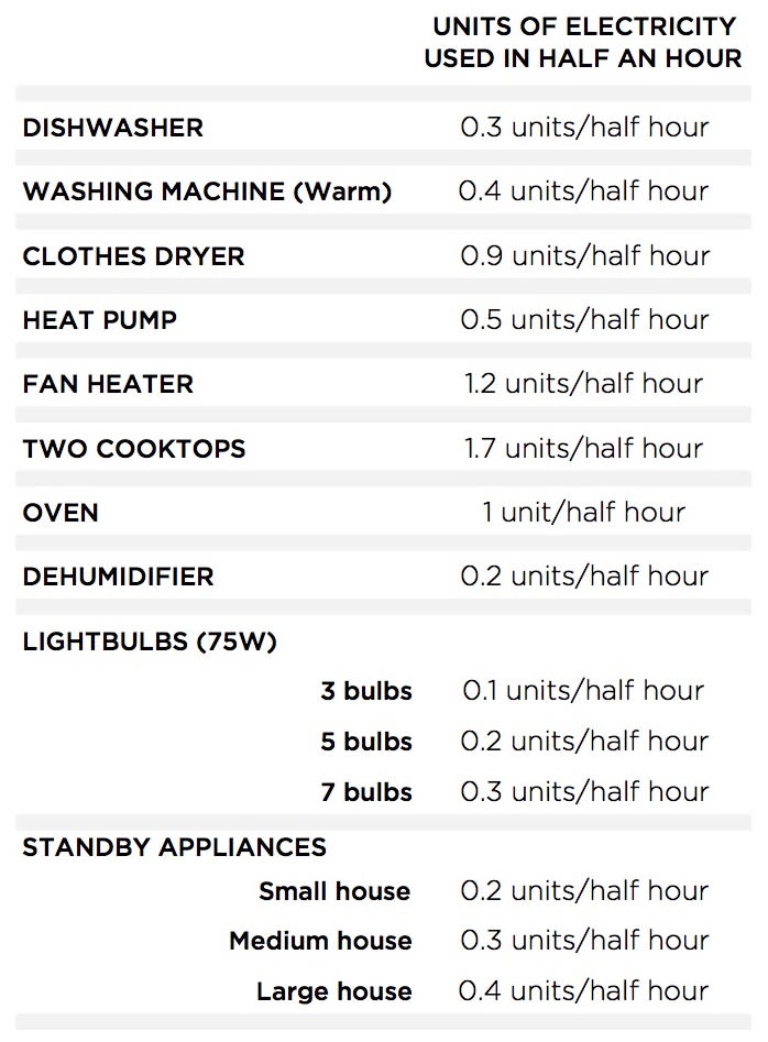 Appliance units per half hour