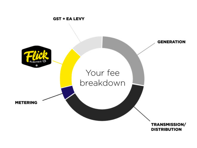 Flick fee breakdown