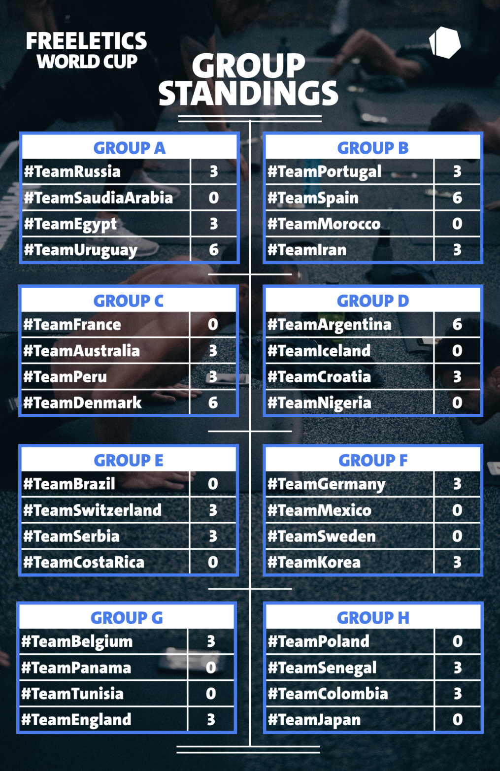 Group Standings day 8.001