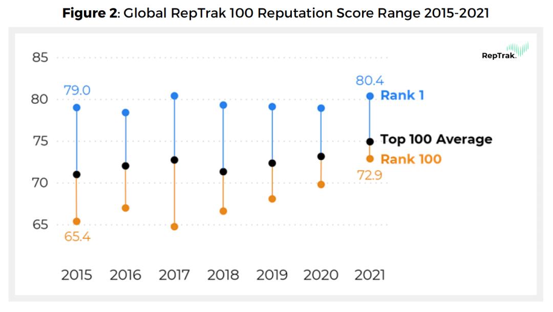 2021 Global RepTrak 100 - figure 2