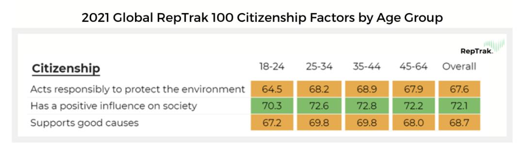 2021 Global RepTrak 100 - Citizenship