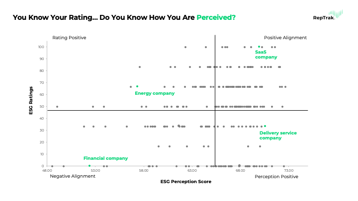 The Perception vs. Ratings Gap in ESG 1