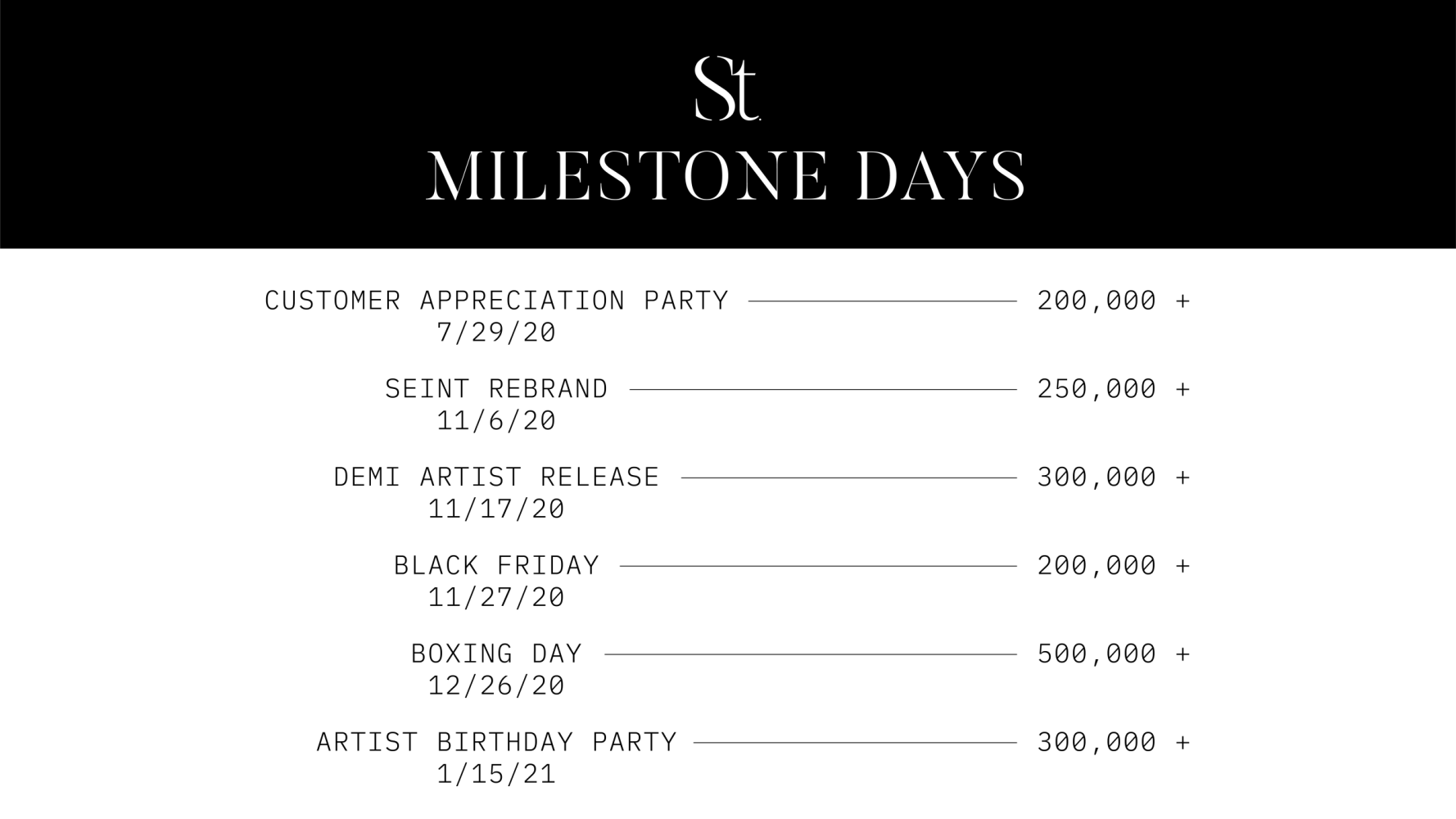 CAN Milestone days-05