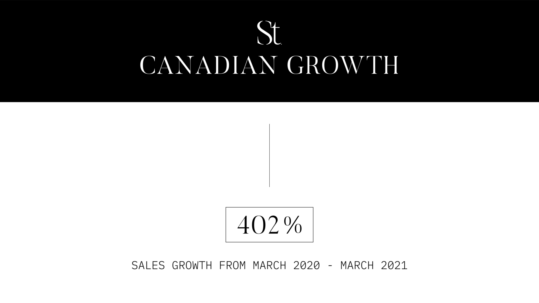 CAN Sales Growth