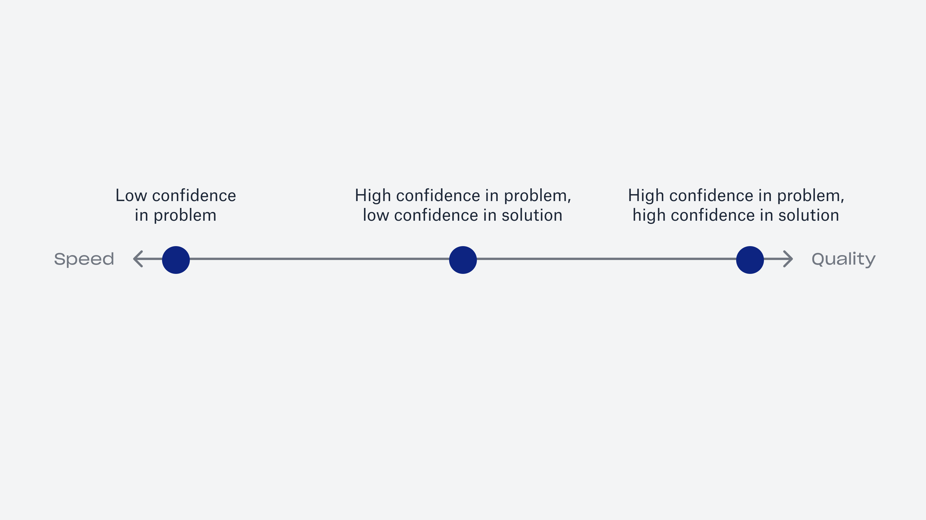 Confidence Map