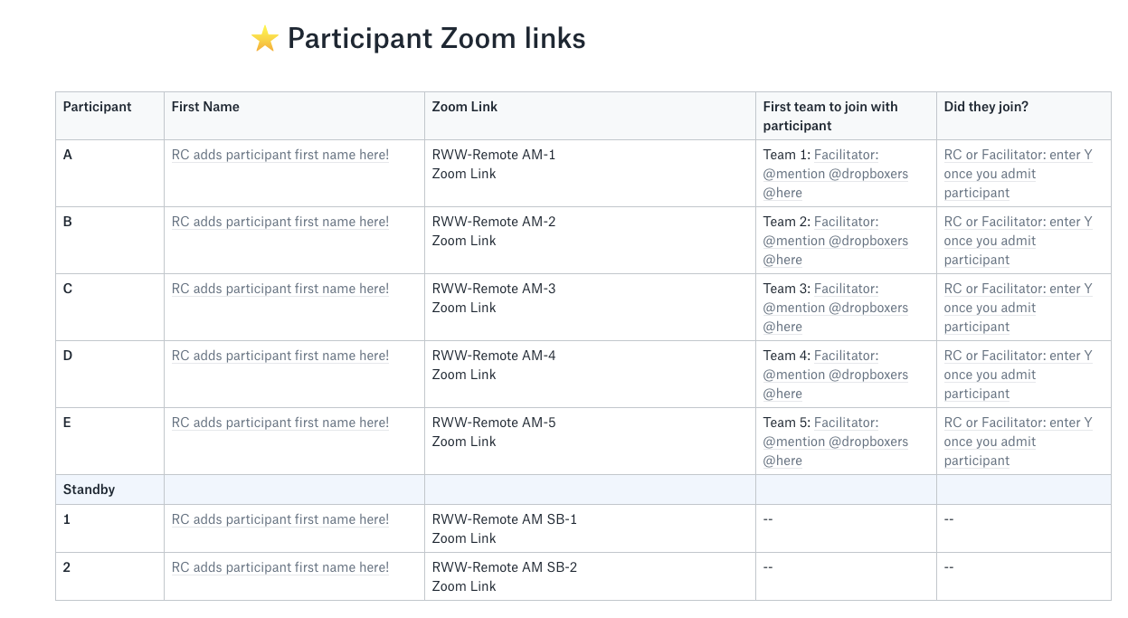 Chart of participant Zoom links
