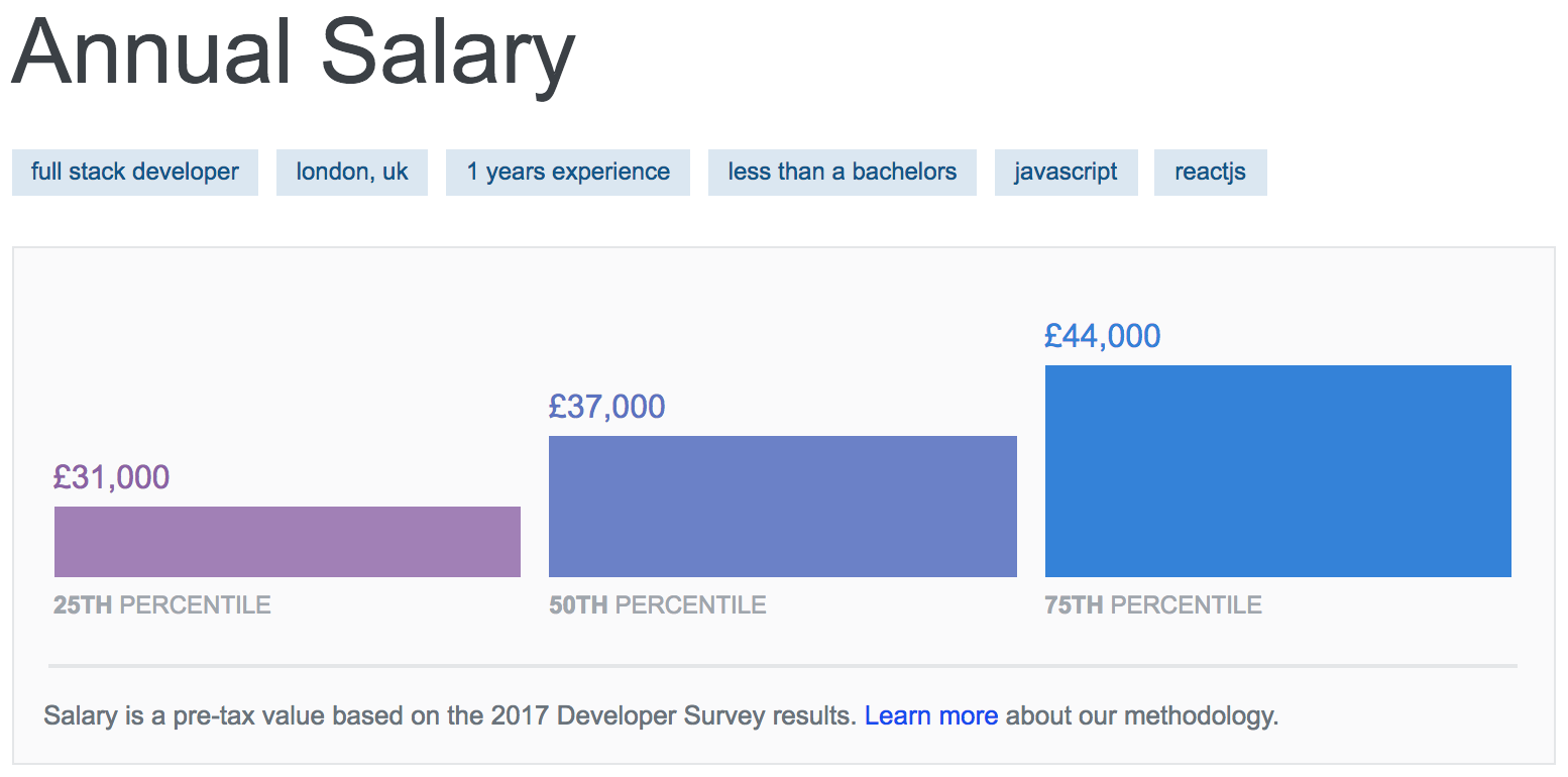 Learn to code now (and pay later)