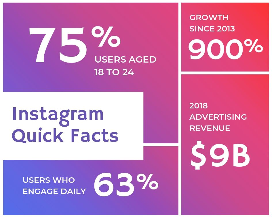 Instagram Quick Facts