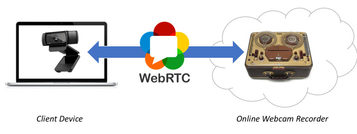 Working principle of WebRTC webcam recorders
