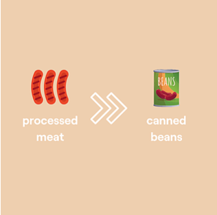 simple graphic of swapping processed meats to canned beans