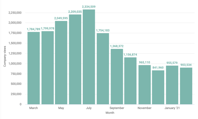 Monthly company views during pandemic