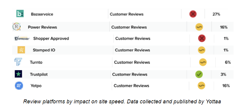 Third Party Review Software Site Speed Competitive Analysis