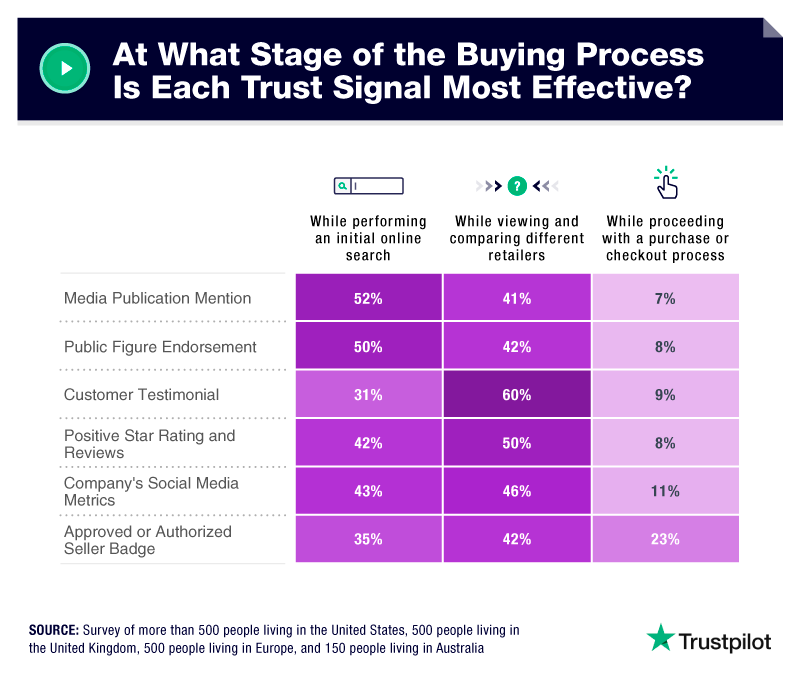 trust signals in the buying process