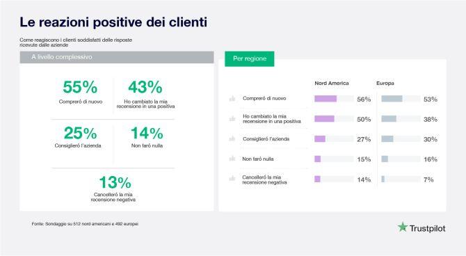 Bad Reviews rewards update italian-06