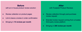 Before and After Trustpilot Product Reviews