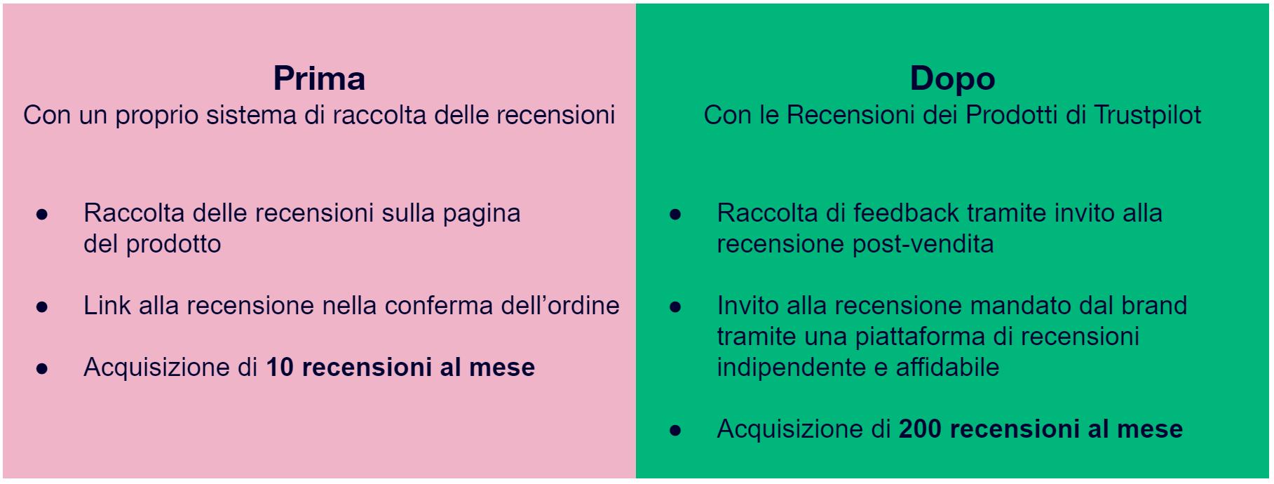 Immagine che descrive le differenze tra il prima e il dopo aver utilizzato le Recensioni dei Prodotti di Trustpilot