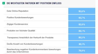 Die wichtigsten Faktoren mit positivem Einfluss sind: Gute Onlinereputation, positive Kundenbewertungen, zügiger Kundenservice, hochqualitative Produkte, Transparenz bei der Produktherkunft, viele Bewertungen und der Umgang mit negativen Kundenbewertungen.