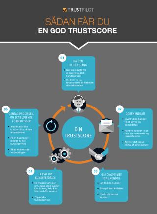 TrustScore Infografik