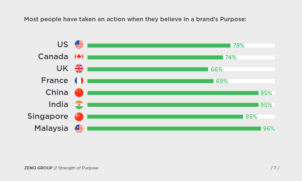 Consumers take action when they believe in a brand's mission
