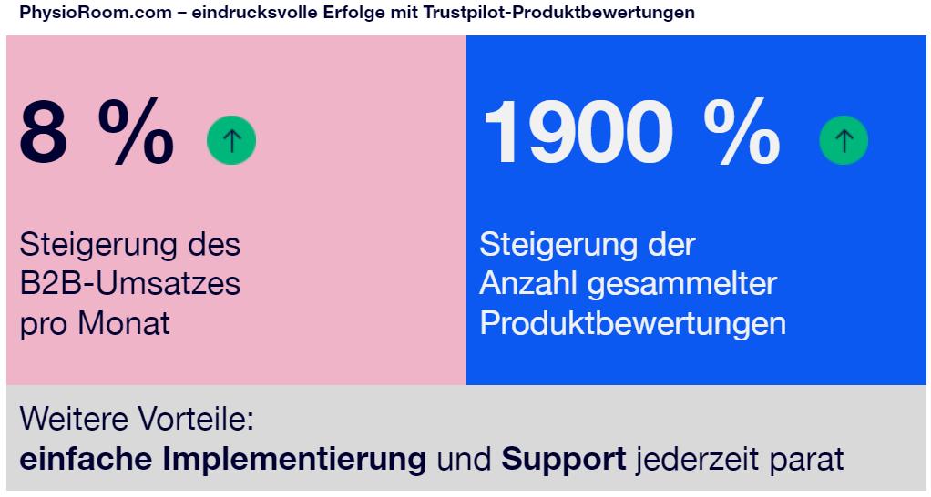 Erfolge mit Trustpilot-Produktbewertungen: 8 % Steigerung des B2B-Umsatzes pro Monat, 1900 % Steigerung gesammelter Produktbewertungen pro Monat. Weitere Vorteile: einfache Implementierung und Support jederzeit parat.