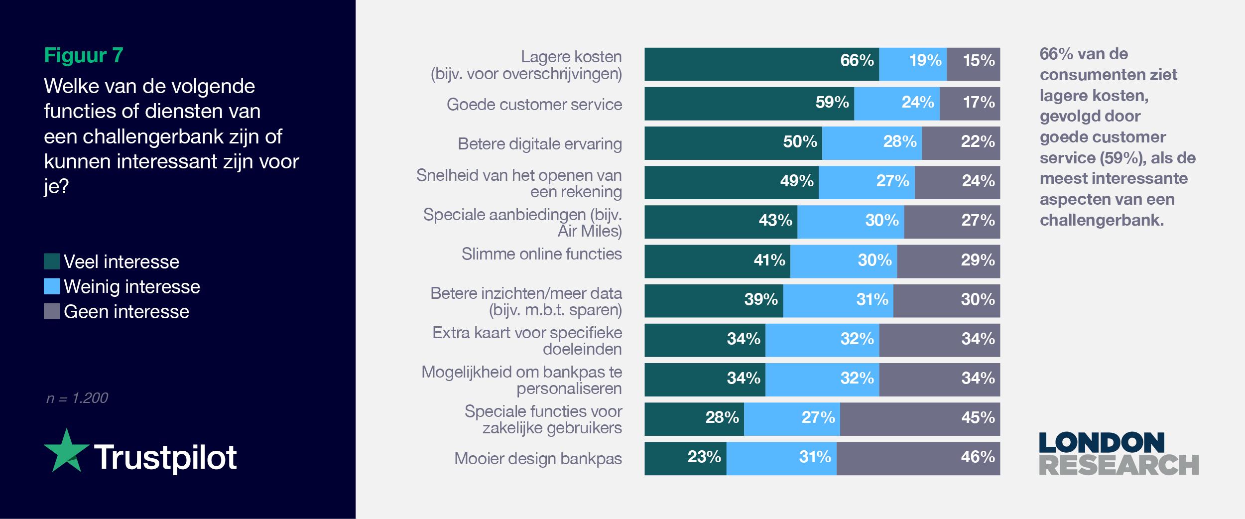 NL 2021 Consumer finance report - Graph 7