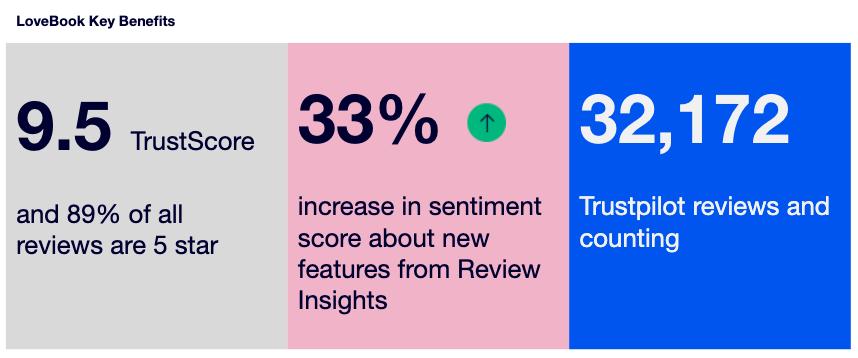 LoveBook Key Benefits of using Trustpilot Reviews