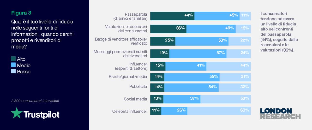 Figura 3: Qual è il tuo livello di fiducia nelle seguenti fonti di informazioni, quando cerchi prodotti e rivenditori di moda?