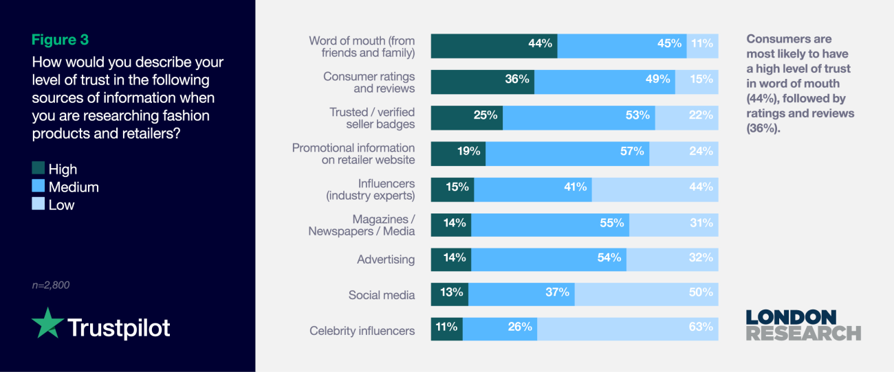 Figure 3: How would you describe your level of trust in the following sources of information when you are researching fashion products and retailers?