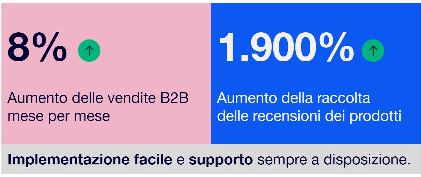 Immagine che mostra l'aumento delle vendite dell'8% e del numero di recensioni dei prodotti ricevute da PhysioRoom del 1900%