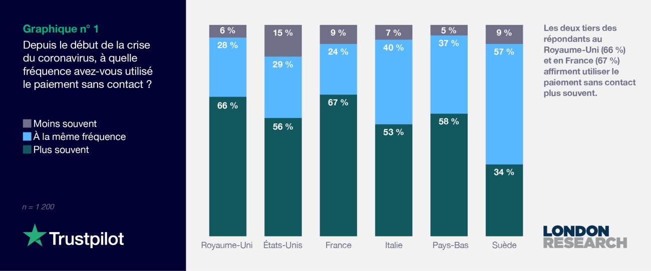 FR 2021 Consumer finance report - Graph 1