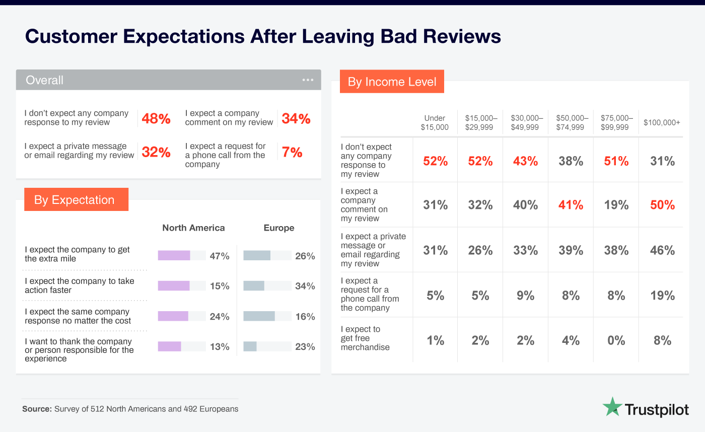 Reaktionen, die Verbraucher nach Abgabe negativer Bewertungen von Unternehmen erwarten