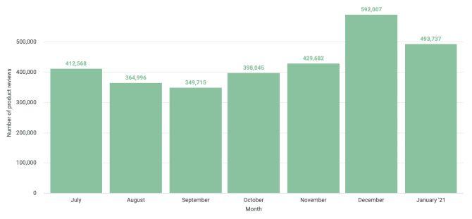 3 - Totale delle recensioni dei prodotti scritte su Trustpilot tra luglio 2020 e gennaio 2021
