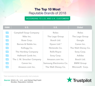 the most reputable brands 2018