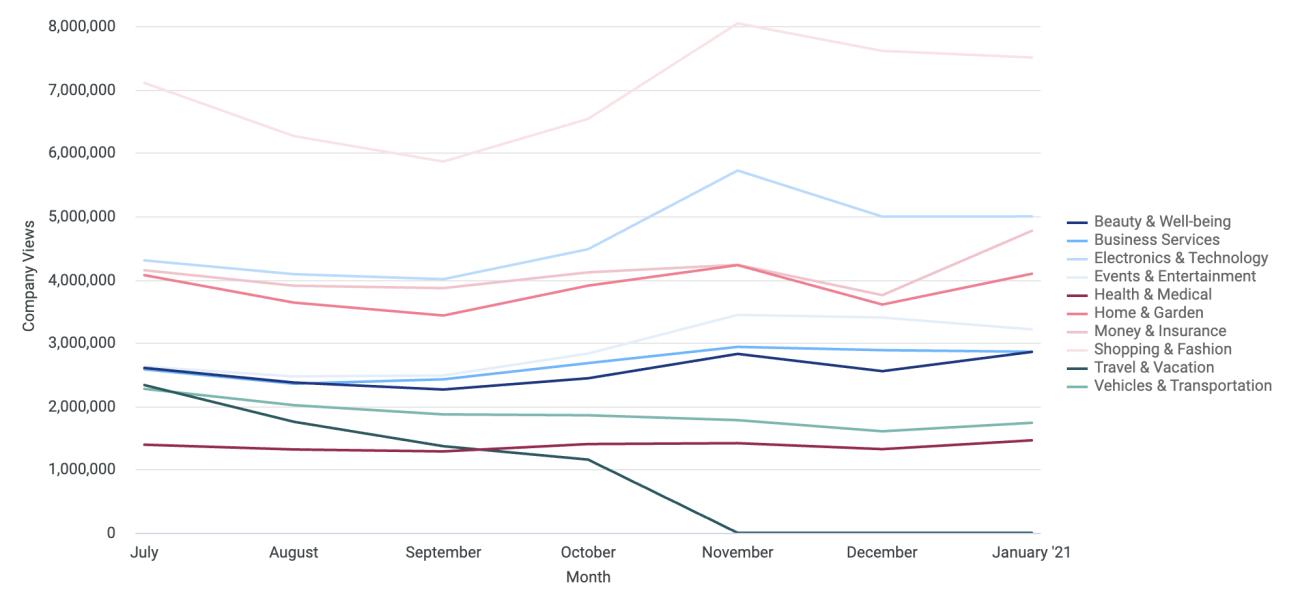 1 Company profile views last six months