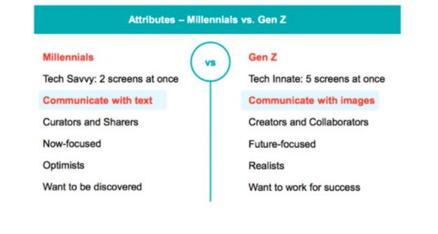 Gegenüberstellung von Merkmalen der Generation Z im Vergleich zu den Millennials