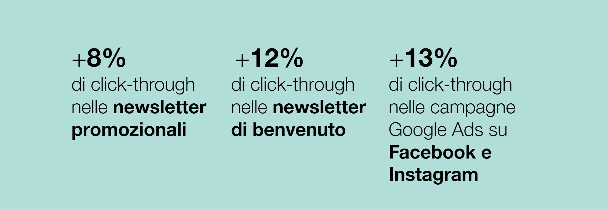 FRMODA - Immagine che mostra le percentuali di miglioramento dei tassi di click-through