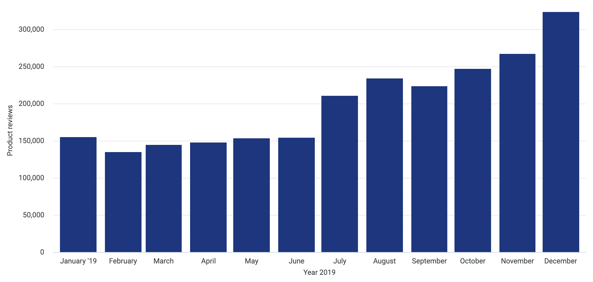 Product reviews left on Trustpilot.com between January 1st 2019 and December 31st 2019. Here, we can observe a significant increase in service reviews from July onwards.