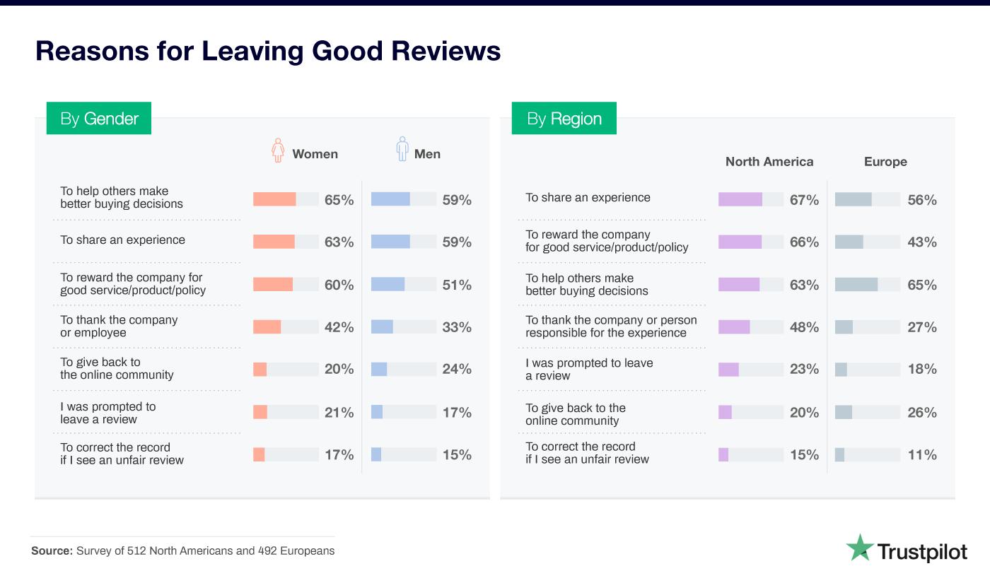 Gründe für positive Bewertungen nach Geschlecht und nach Region sortiert
