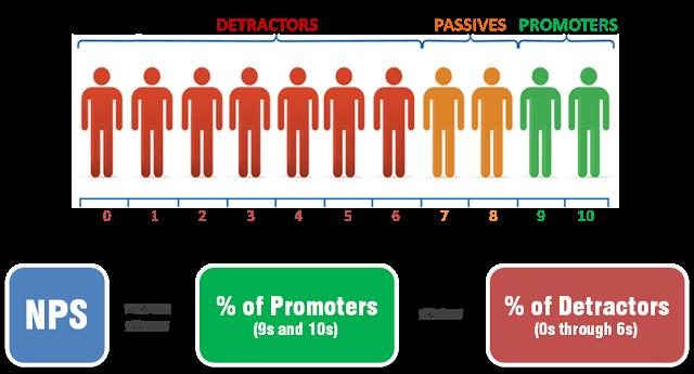 detractors,passives,promotrers