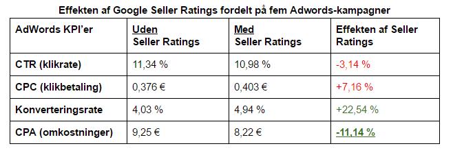 Effekten af Google Seller Ratings