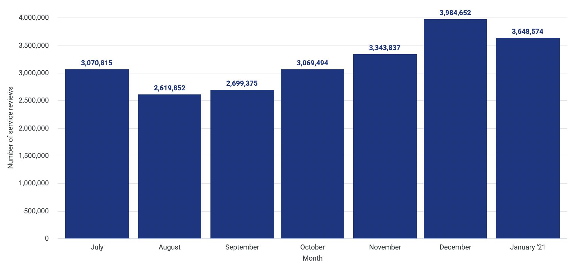2 - Totale delle recensioni dei servizi scritte su Trustpilot tra luglio 2020 e gennaio 2021