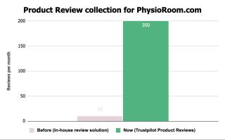 Immagine di un grafico che mostra l'aumento del numero di recensioni dei prodotti ricevute grazie a Trustpilot