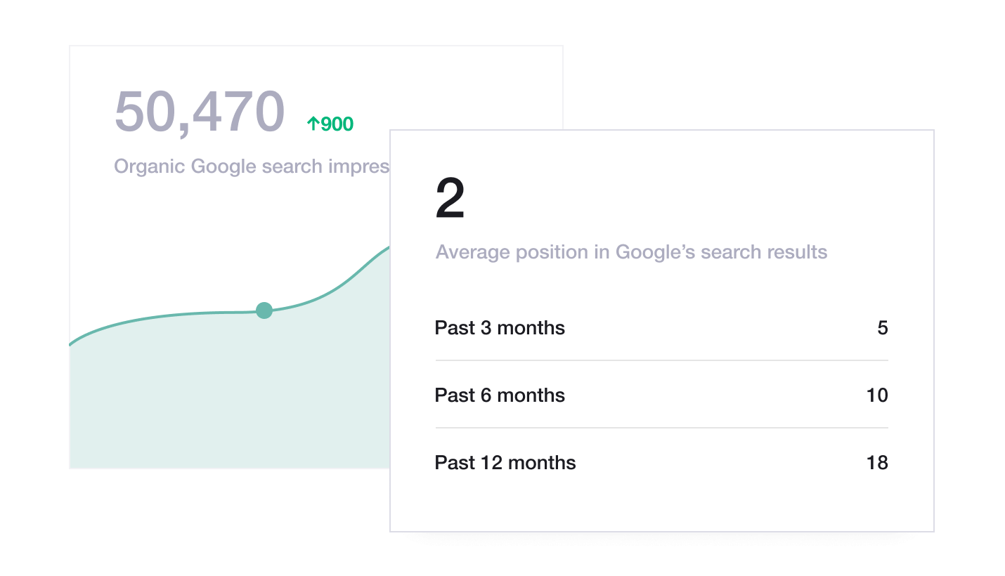 Illustration of Trustpilot's Organic reach dashboard