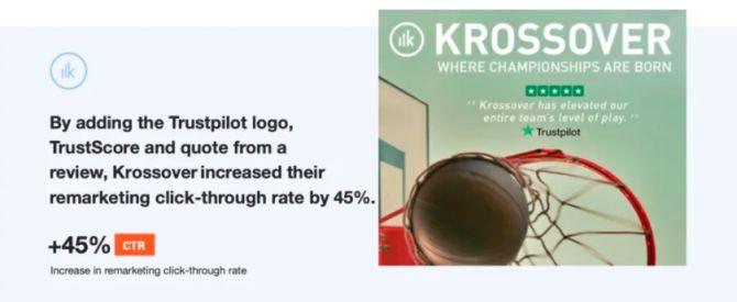 Der Einsatz von Social Proof in Remarketing-Anzeigen kann ihre Klickrate um 45% steigern.