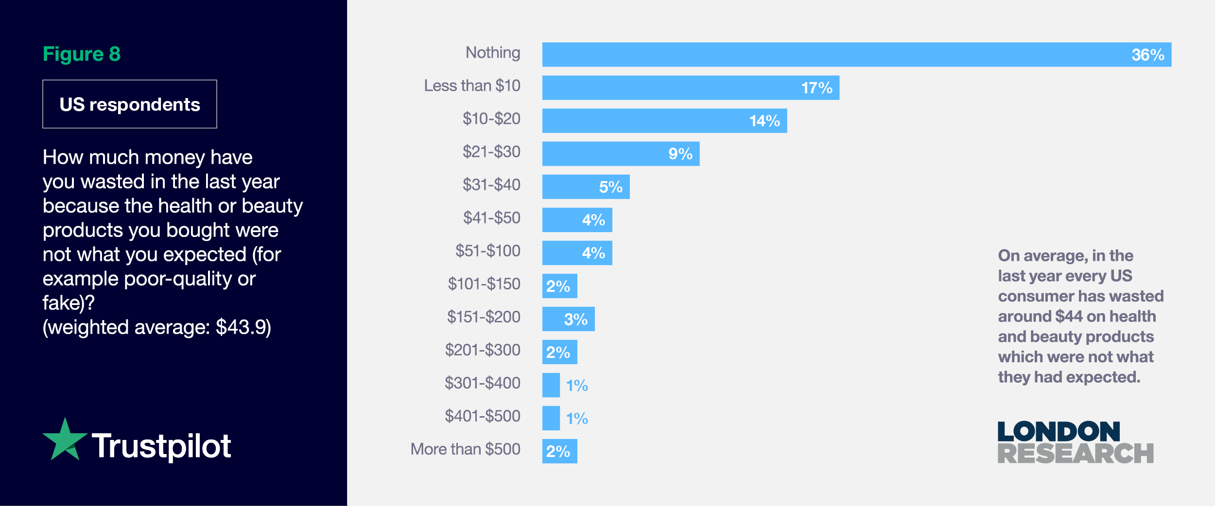 Figure 8: (US Respondents) How much money have you wasted in the last year because health or beauty products were poor quality or fake?