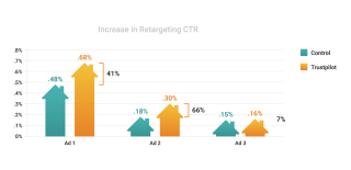 Vivint - Increase in retargeting CTR