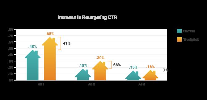 Vivint - Increase in retargeting CTR